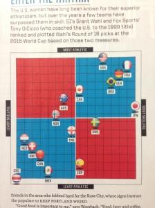 Sports Illustrated bedömer VM-lagens fysik och teknik